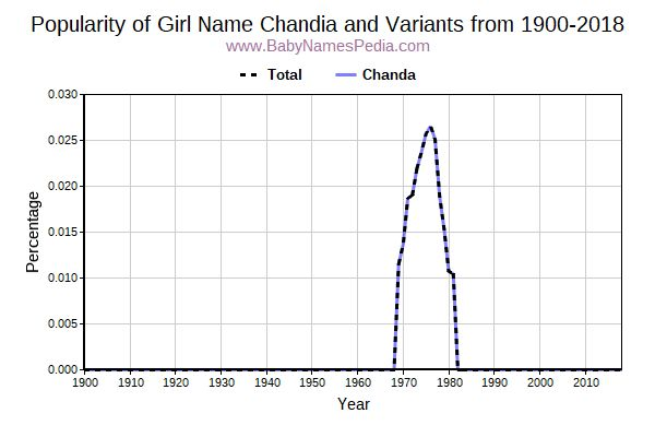 Variant Popularity Trend  for Chandia  from 1900 to 2015