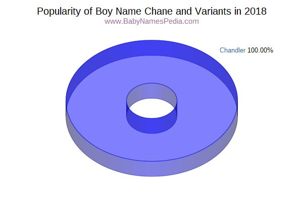 Variant Popularity Chart  for Chane  in 2018