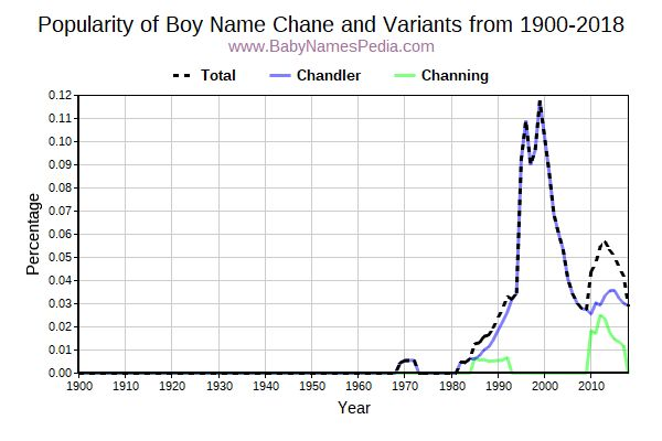 Variant Popularity Trend  for Chane  from 1900 to 2018