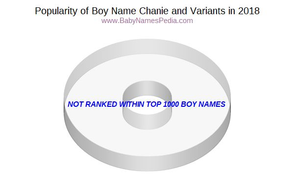 Variant Popularity Chart  for Chanie  in 2017