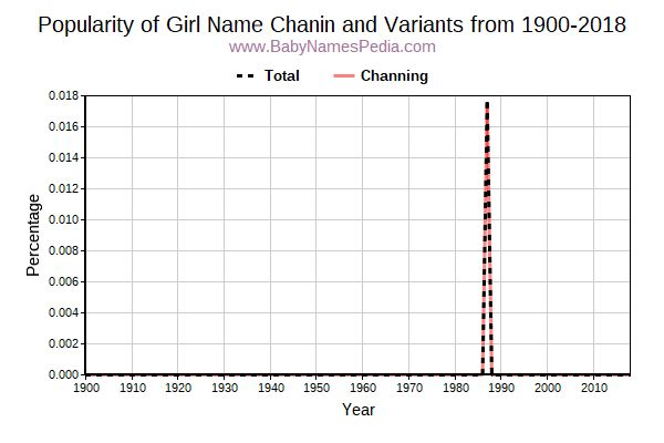 Variant Popularity Trend  for Chanin  from 1900 to 2017