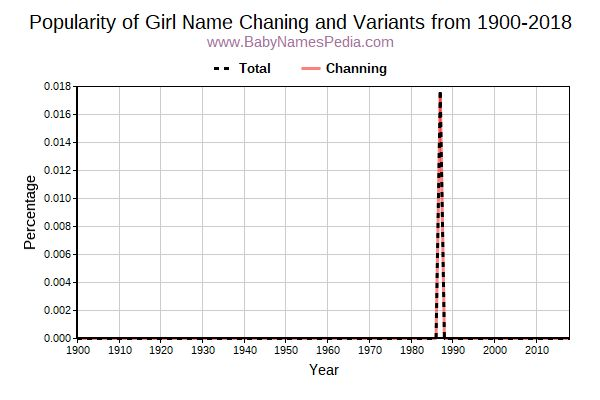 Variant Popularity Trend  for Chaning  from 1900 to 2018