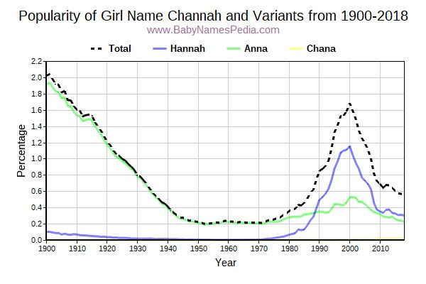 Variant Popularity Trend  for Channah  from 1900 to 2017