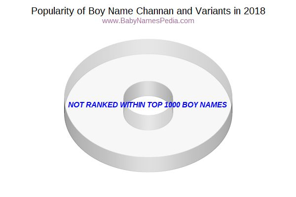 Variant Popularity Chart  for Channan  in 2017