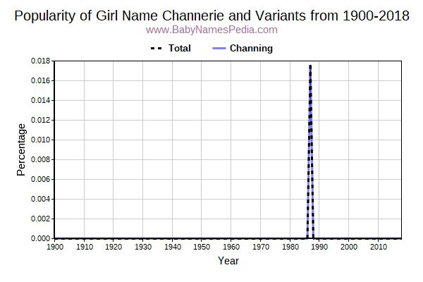 Variant Popularity Trend  for Channerie  from 1900 to 2017