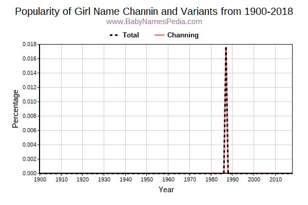 Variant Popularity Trend  for Channin  from 1900 to 2017