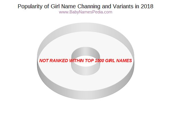 Variant Popularity Chart  for Channing  in 2016
