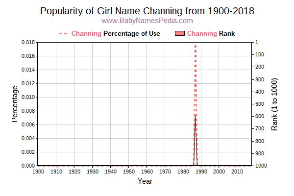 Popularity Trend  for Channing  from 1900 to 2016