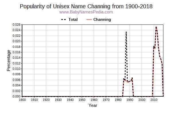 Unisex Popularity Trend  for Channing  from 1900 to 2016