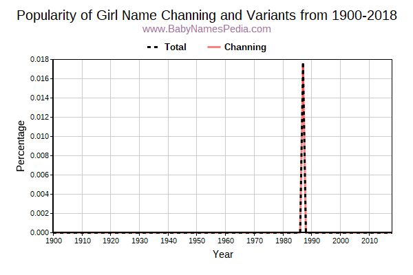 Variant Popularity Trend  for Channing  from 1900 to 2016