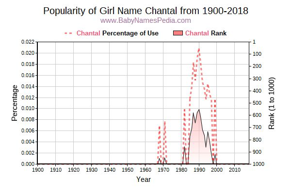 Popularity Trend  for Chantal  from 1900 to 2017