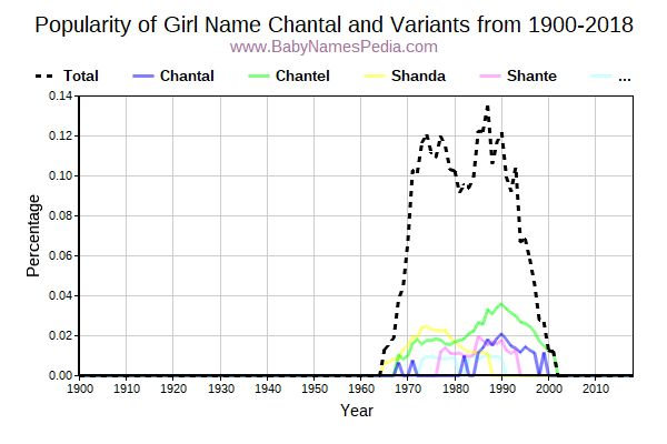 Variant Popularity Trend  for Chantal  from 1900 to 2017