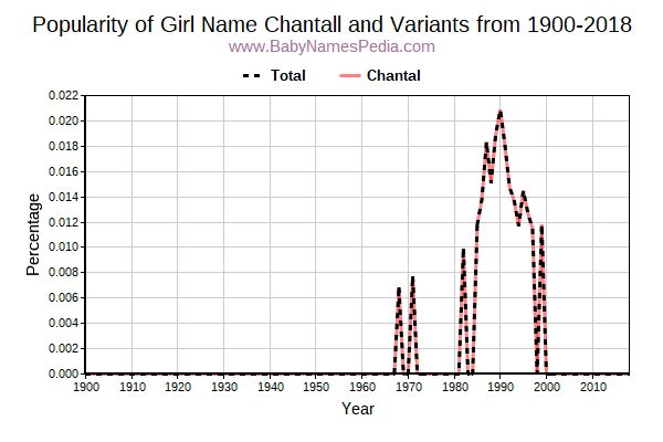 Variant Popularity Trend  for Chantall  from 1900 to 2016