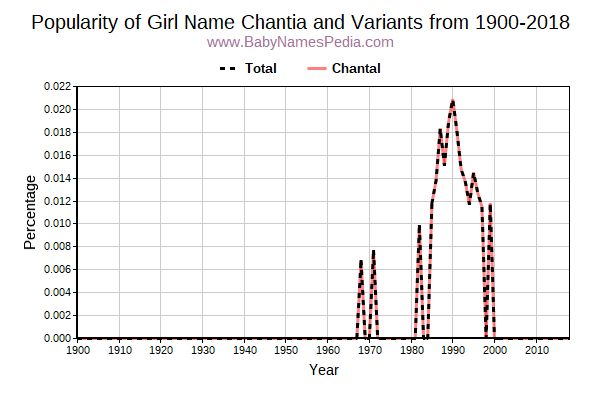 Variant Popularity Trend  for Chantia  from 1900 to 2018