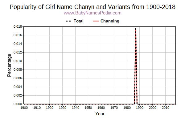 Variant Popularity Trend  for Chanyn  from 1900 to 2018