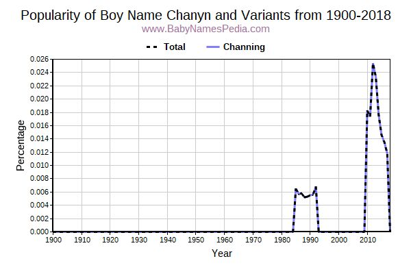 Variant Popularity Trend  for Chanyn  from 1900 to 2017