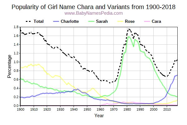 Variant Popularity Trend  for Chara  from 1900 to 2018