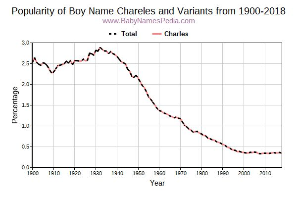 Variant Popularity Trend  for Chareles  from 1900 to 2017