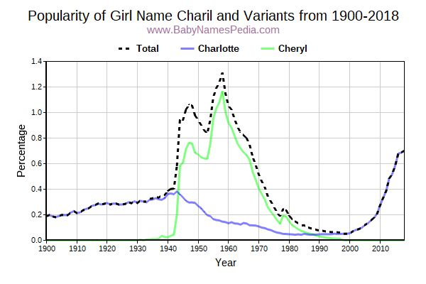 Variant Popularity Trend  for Charil  from 1900 to 2016
