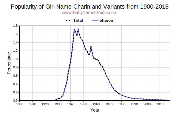 Variant Popularity Trend  for Charin  from 1900 to 2015