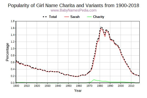 Variant Popularity Trend  for Charita  from 1900 to 2015