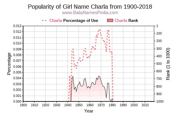 Popularity Trend  for Charla  from 1900 to 2017
