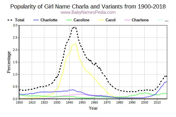 Variant Popularity Trend  for Charla  from 1900 to 2017