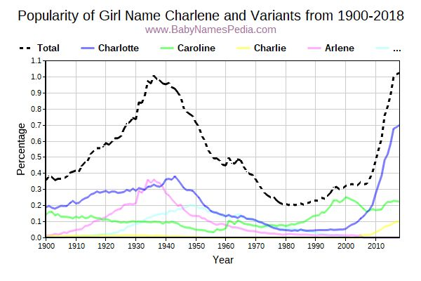 Variant Popularity Trend  for Charlene  from 1900 to 2017