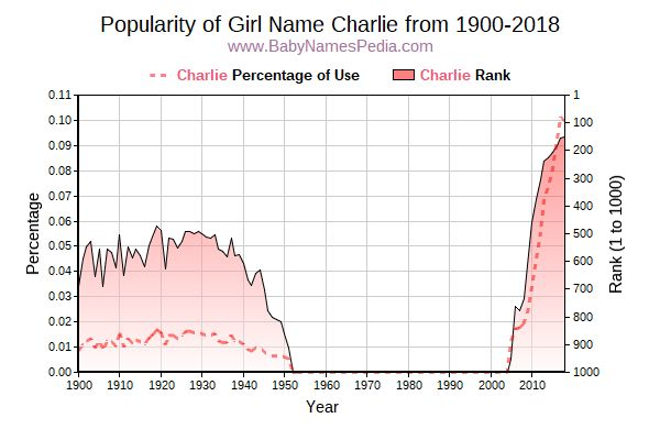 Popularity Trend  for Charlie  from 1900 to 2017