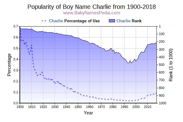 Popularity Trend  for Charlie  from 1900 to 2018