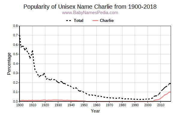 Unisex Popularity Trend  for Charlie  from 1900 to 2017