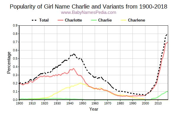 Variant Popularity Trend  for Charlie  from 1900 to 2017
