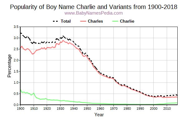 Variant Popularity Trend  for Charlie  from 1900 to 2018
