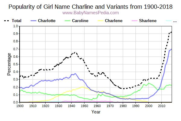 Variant Popularity Trend  for Charline  from 1900 to 2016
