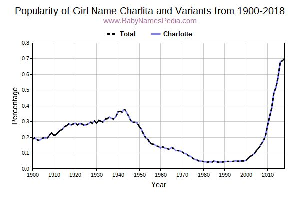 Variant Popularity Trend  for Charlita  from 1900 to 2017