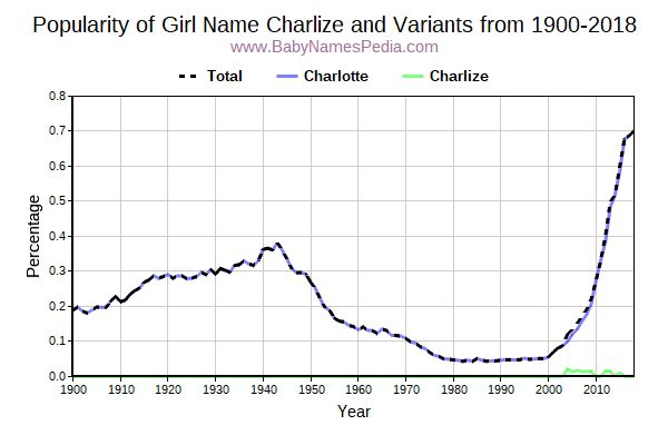 Variant Popularity Trend  for Charlize  from 1900 to 2017