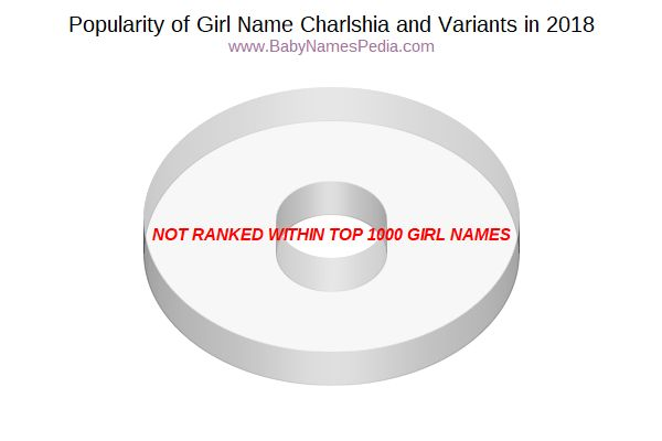 Variant Popularity Chart  for Charlshia  in 2017