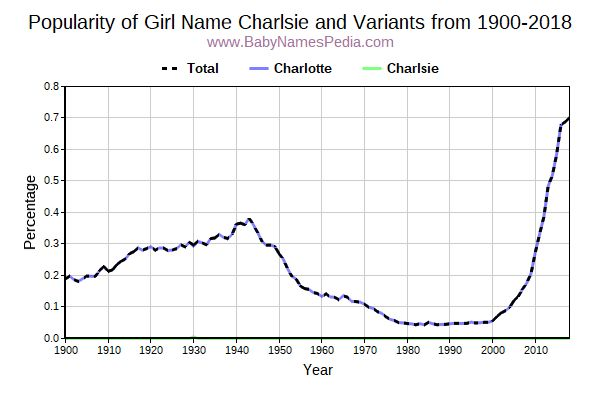 Variant Popularity Trend  for Charlsie  from 1900 to 2017