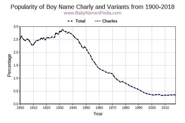 Variant Popularity Trend  for Charly  from 1900 to 2018