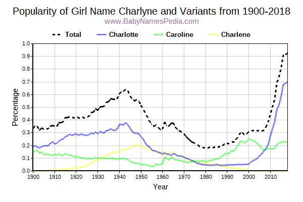 Variant Popularity Trend  for Charlyne  from 1900 to 2018