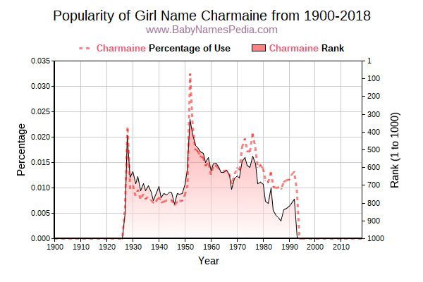 Popularity Trend  for Charmaine  from 1900 to 2016