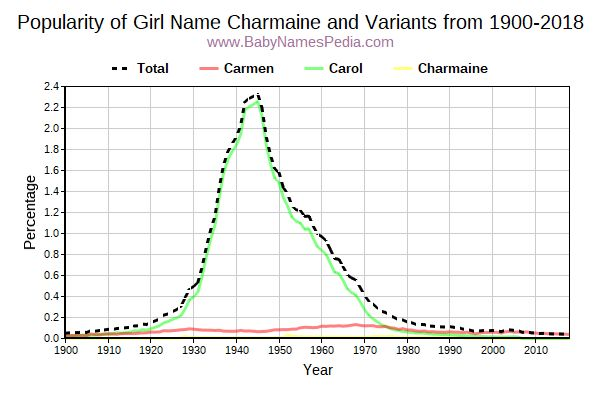 Variant Popularity Trend  for Charmaine  from 1900 to 2016