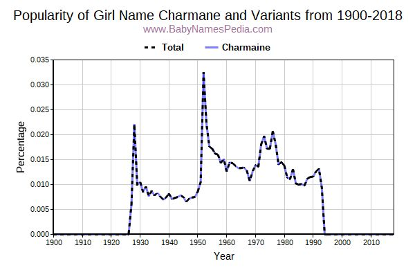 Variant Popularity Trend  for Charmane  from 1900 to 2016