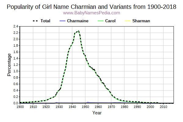 Variant Popularity Trend  for Charmian  from 1900 to 2015