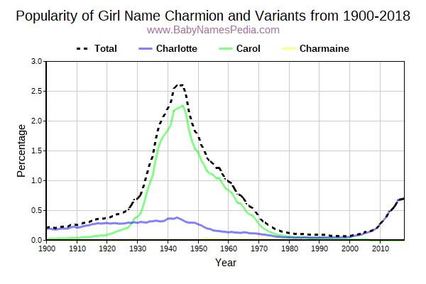 Variant Popularity Trend  for Charmion  from 1900 to 2016