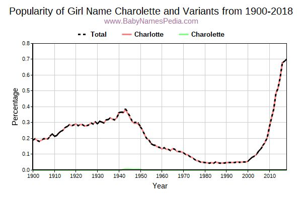 Variant Popularity Trend  for Charolette  from 1900 to 2017