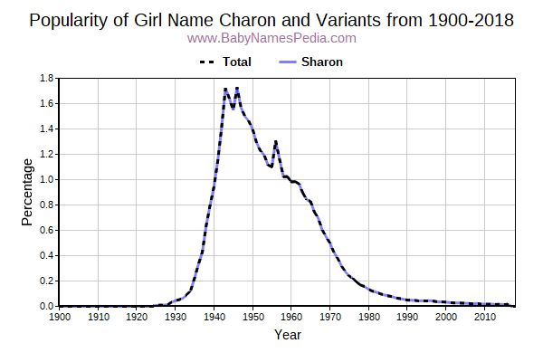Variant Popularity Trend  for Charon  from 1900 to 2015