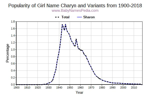 Variant Popularity Trend  for Charyn  from 1900 to 2015