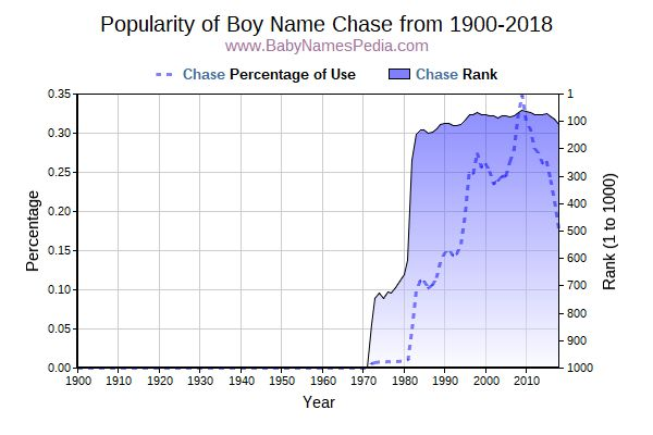 Popularity Trend  for Chase  from 1900 to 2017
