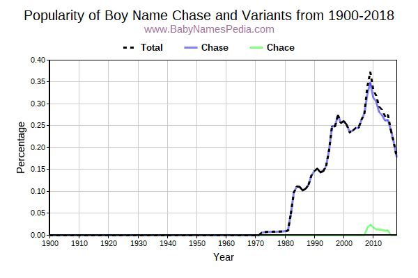 Variant Popularity Trend  for Chase  from 1900 to 2017